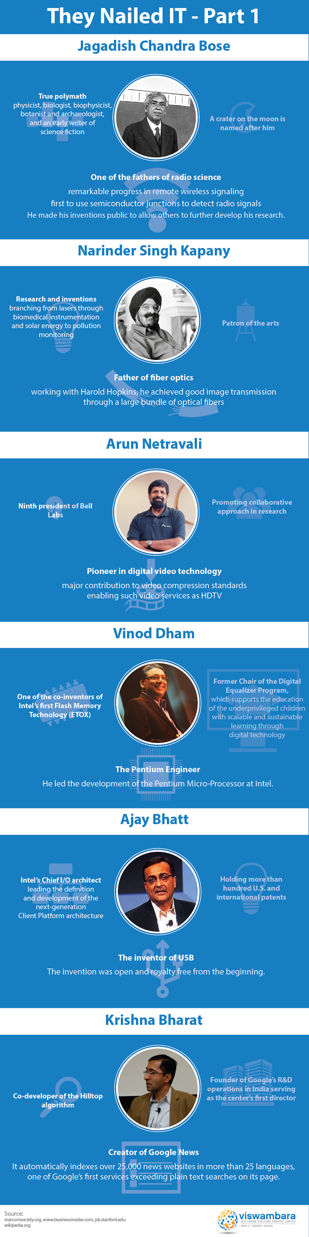 Prominent figures of software industry in India