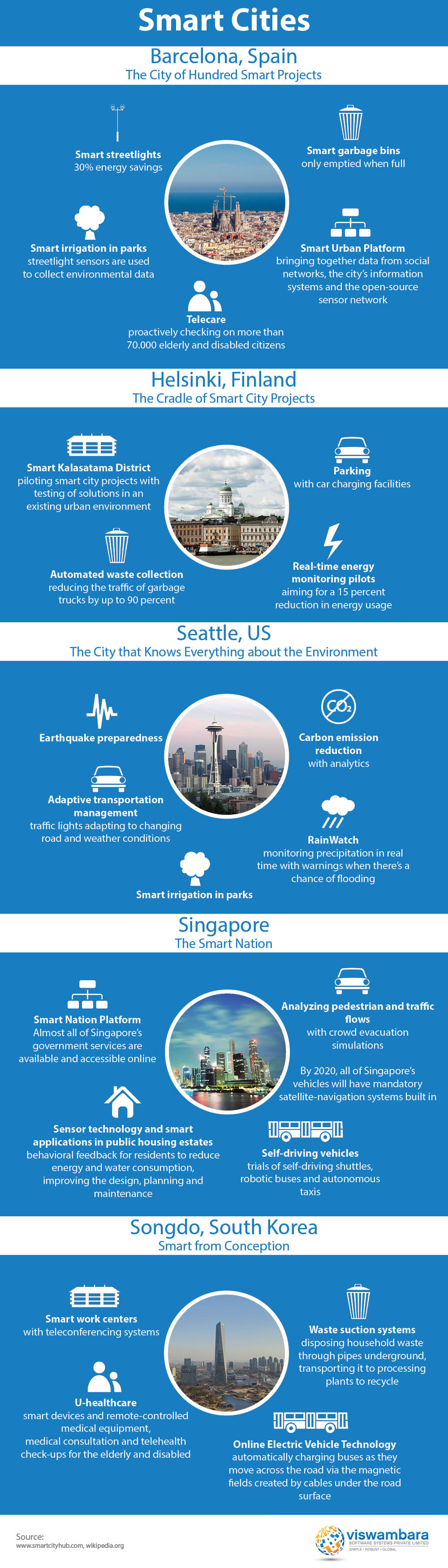 Some of the most remarakble smart city project from around the world